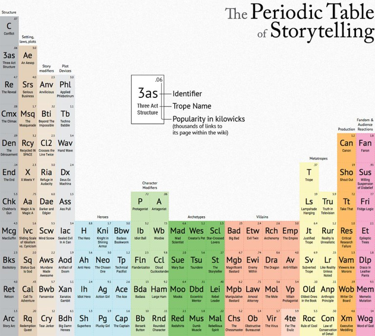 Periodic Table of Storytelling