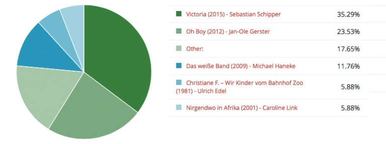 Poll Nº 01 German Movies · Result