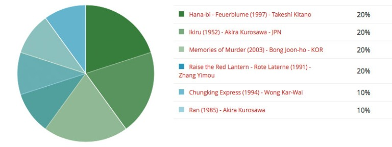 Poll Nº 01 Asian Movies · Result
