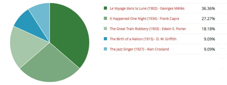 Poll Nº 04 Early Movies · Result
